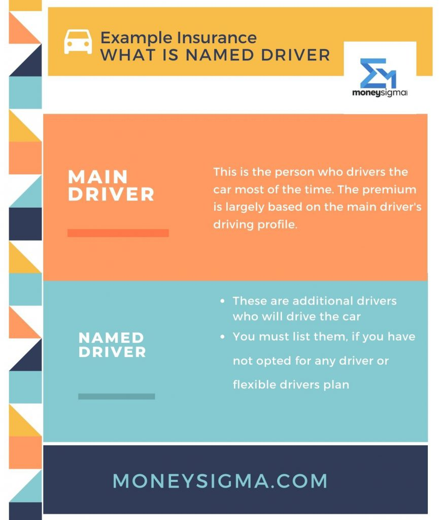 what is named driver car insurance